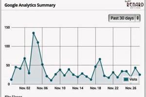 November-Statistik: Bilanz, Besucher und Bewertung