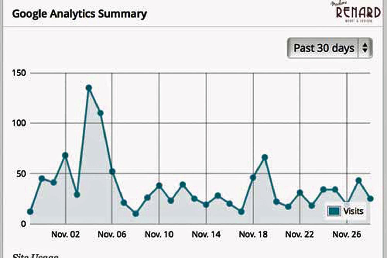 November-Statistik, Madame Renard
